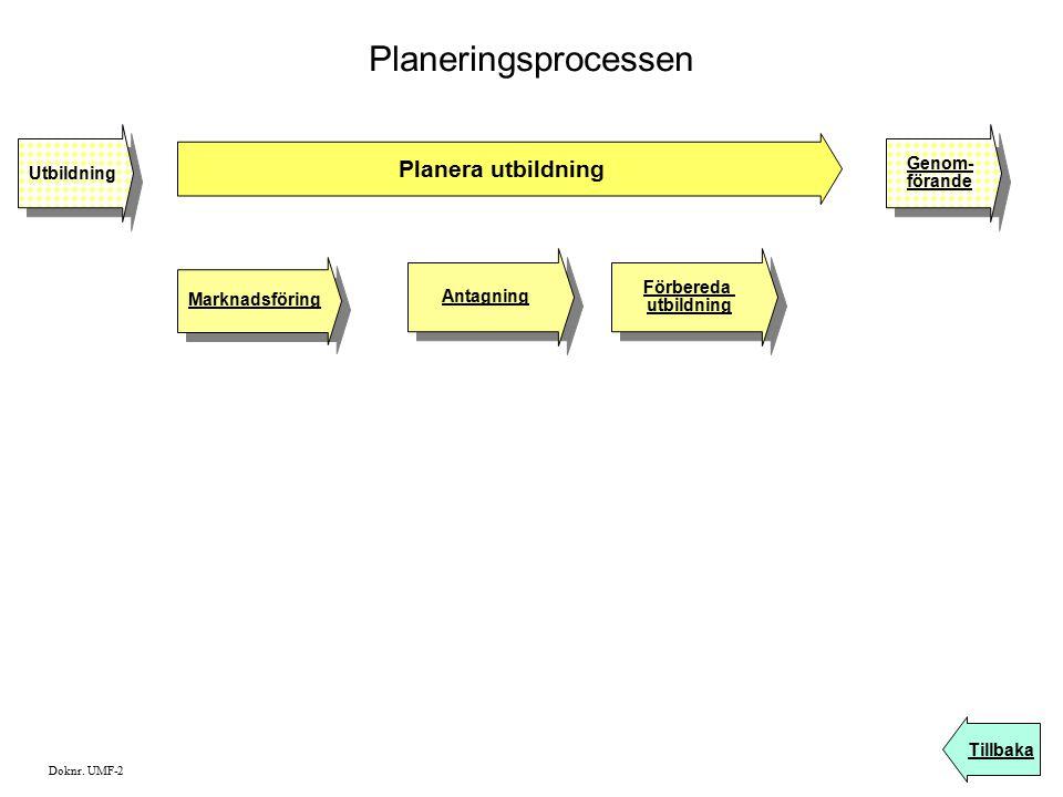 Planeringsprocessen Planera utbildning Marknadsföring Tillbaka Förbereda utbildning Förbereda utbildning Antagning Utbildning Genom- förande Genom- fö