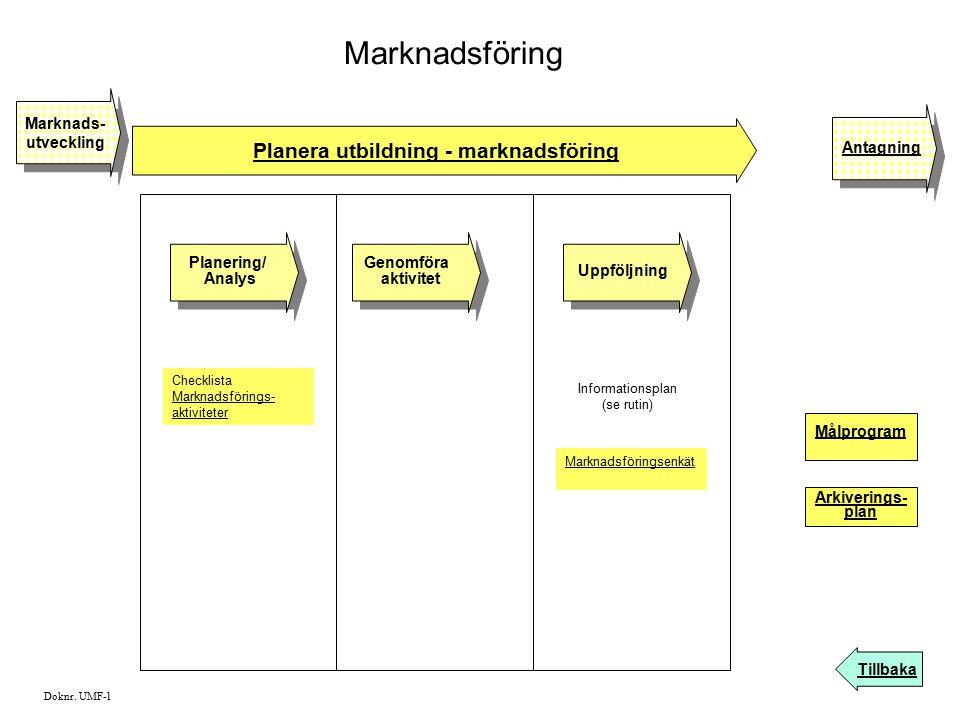 Marknadsföring Planera utbildning - marknadsföring Tillbaka Planering/ Analys Planering/ Analys Marknads- utveckling Marknads- utveckling Antagning Ch