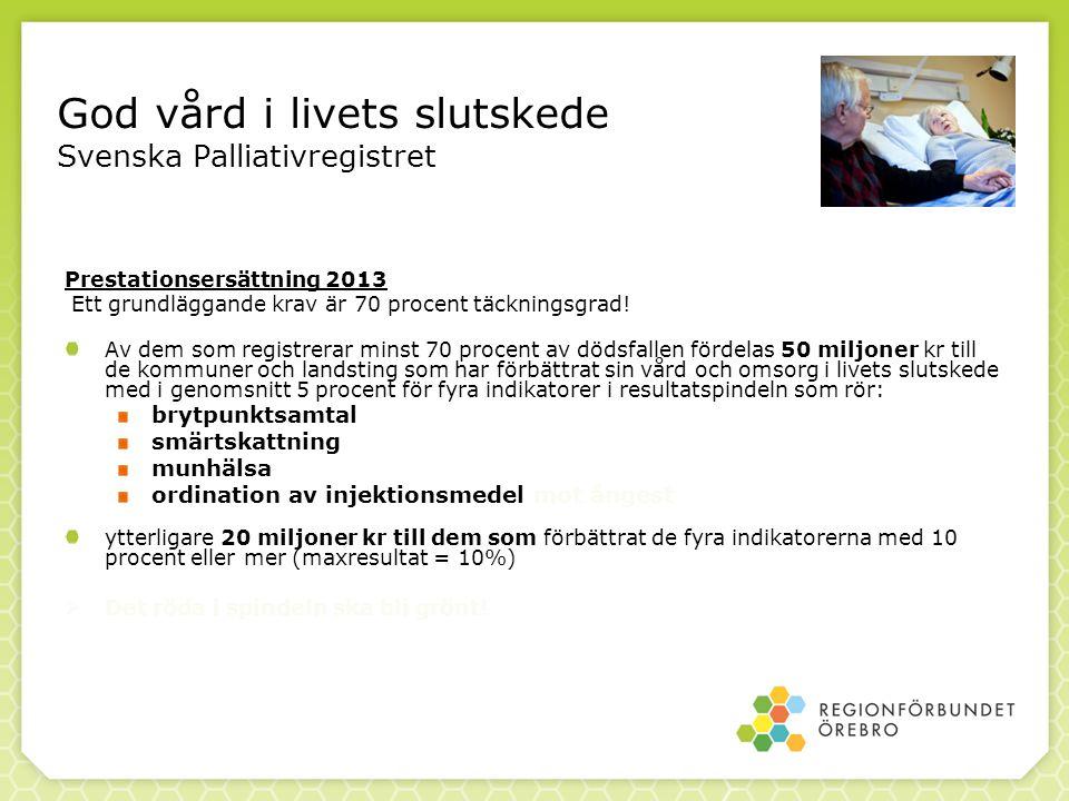 God vård i livets slutskede Svenska Palliativregistret Prestationsersättning 2013 Ett grundläggande krav är 70 procent täckningsgrad! Av dem som regis