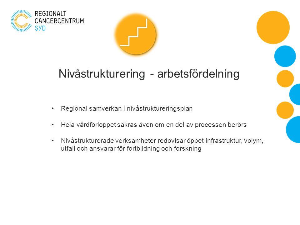Nivåstrukturering - arbetsfördelning Regional samverkan i nivåstruktureringsplan Hela vårdförloppet säkras även om en del av processen berörs Nivåstrukturerade verksamheter redovisar öppet infrastruktur, volym, utfall och ansvarar för fortbildning och forskning
