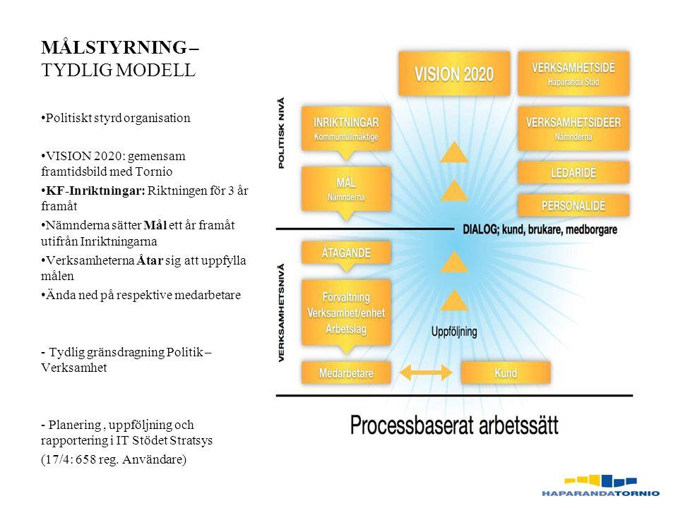 MÅLSTYRNING – TYDLIG MODELL Politiskt styrd organisation VISION 2020: gemensam framtidsbild med Tornio KF-Inriktningar: Riktningen för 3 år framåt Nämnderna sätter Mål ett år framåt utifrån Inriktningarna Verksamheterna Åtar sig att uppfylla målen Ända ned på respektive medarbetare - Tydlig gränsdragning Politik – Verksamhet - Planering, uppföljning och rapportering i IT Stödet Stratsys (17/4: 658 reg.