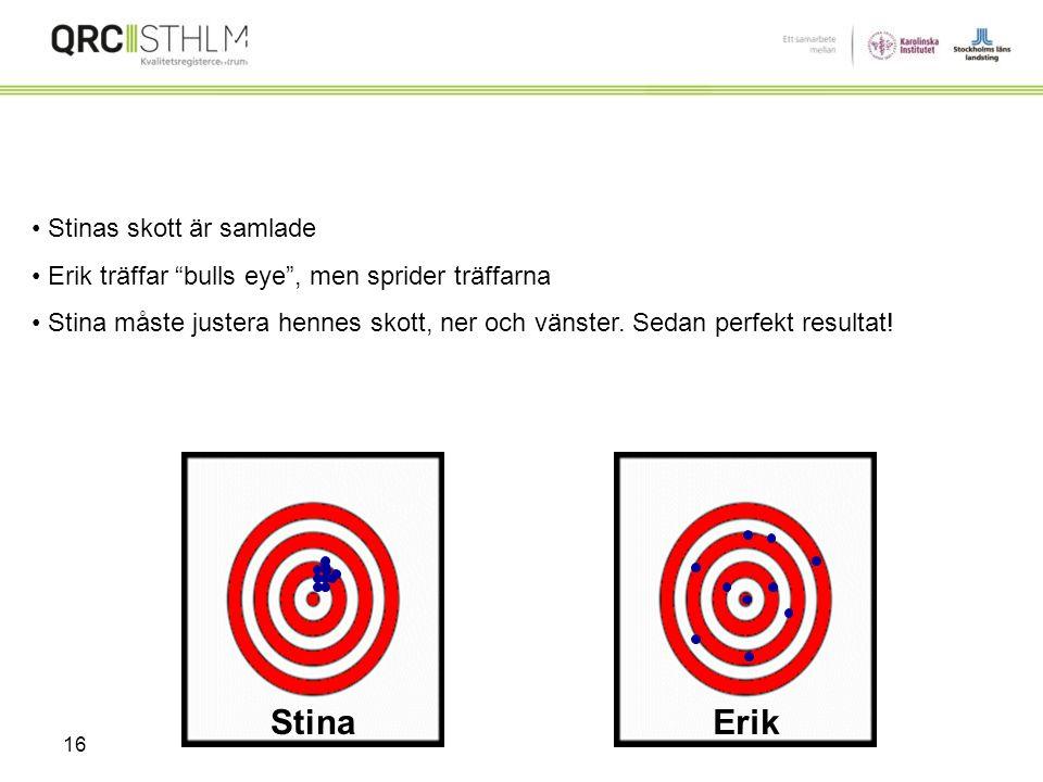 15 Stina och Erik, placerade 10 skott på tavlan. Vem är bästa skytten? ErikStina Variation