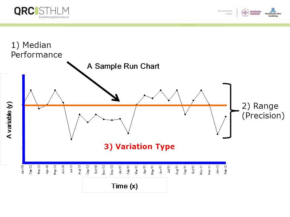 Basic Analytic Displays: Run Charts Tidsplott + Median = Run Chart