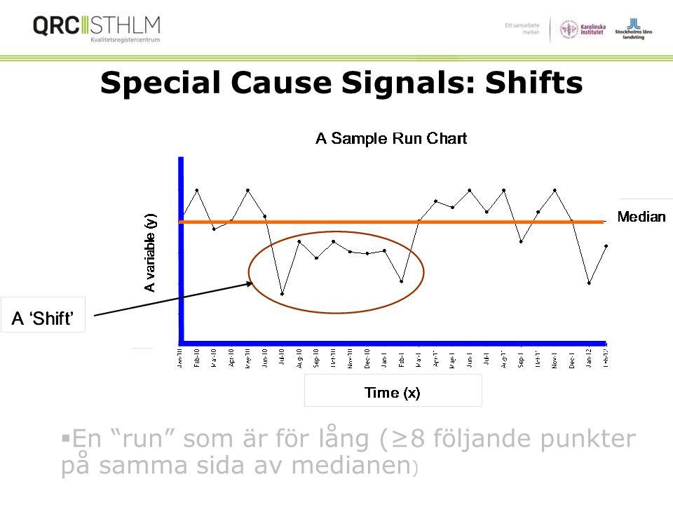 (På medianen räknas inte!)  RUN = en eller flera efterföljande punkter på samma sida av medianen.
