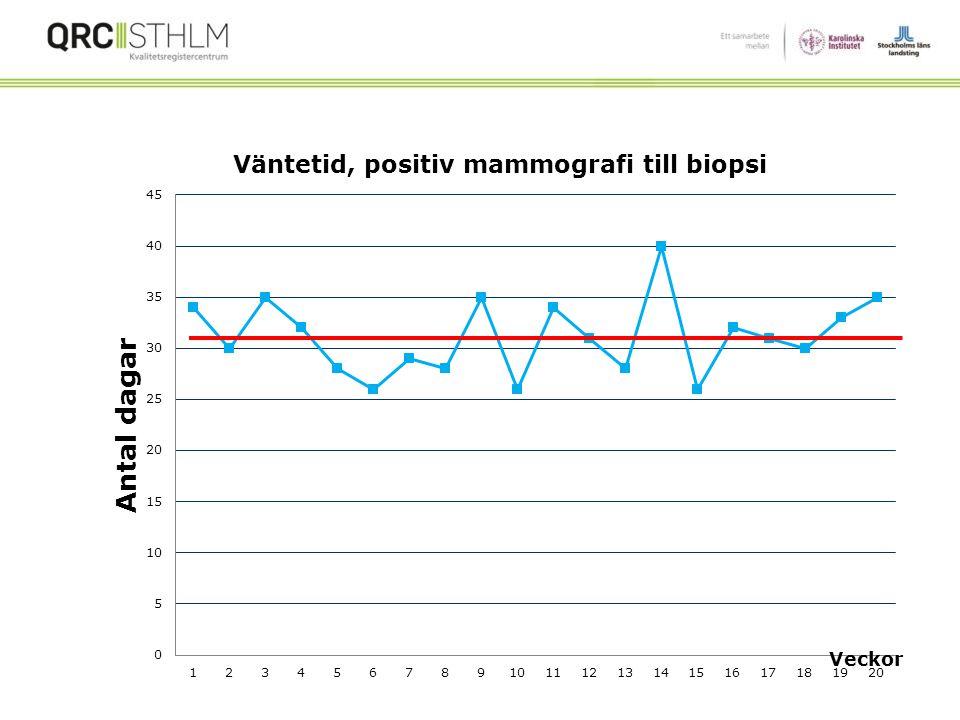 Vad är saken med Run Charts? Enkla att använda Ger bra grafisk översikt Upptäcker problem Ser hur din klinik presterar (mål & förändring) Regler gälle