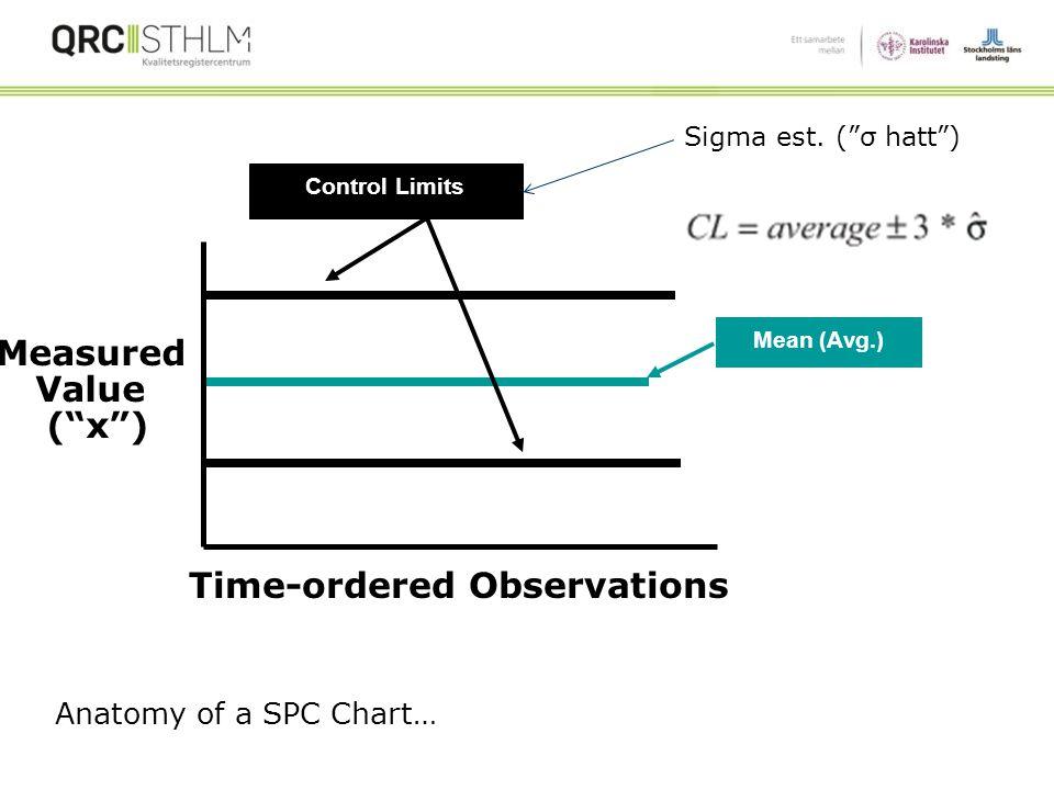 Statistical Process Control (SPC), Control Charts (Schewhart chart) Control Charts jmf Run Charts Mer känslig än Run Charts Control limits (UCL, LCL),