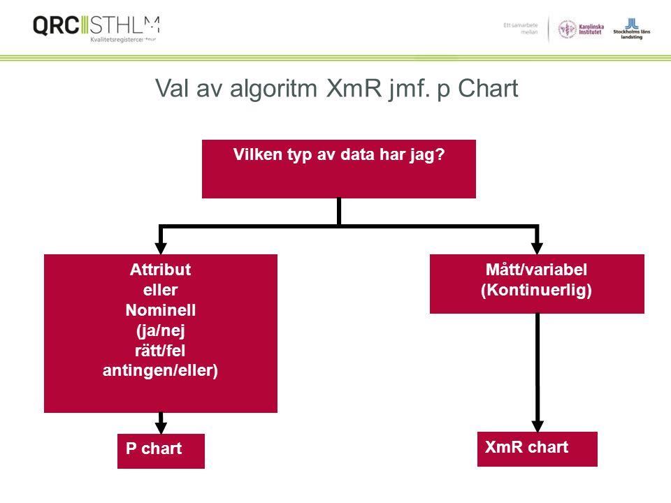 " SHIFT samma som Run Chart (≥8 punkter)  TREND samma som Run Chart (≥7 punkter)  Punkter utanför control limits (CL). ""I Statistical Control"" = No"