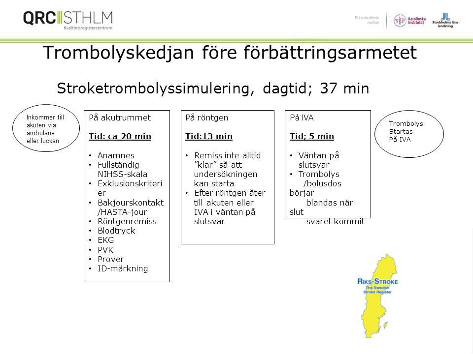 """Diskussion: Door to Needle Time (Trombolys) Minska """"door to needle time"""" (> 60 minuter) 2012-13 Pre- Improvement Measures Pre- Improvement Measures Må"""