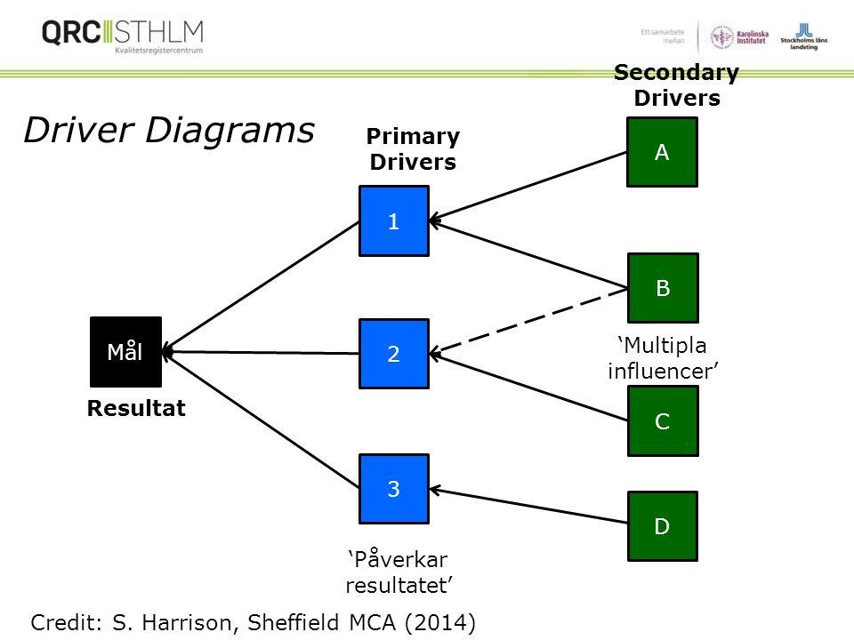 Vad påverkar en variabel eller mål?  Syfte –Samband mellan övergripande mål (QR-data) och underliggande mål/drivers Driver Diagrams