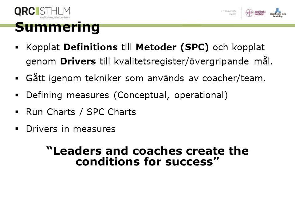"Driver Diagram: Stroke Exempel 60 Global Aim: Minska ""door to needle time"" (Macro/Meta) Specific aim: Implementera standardiserade remisser (Meso-) Sp"