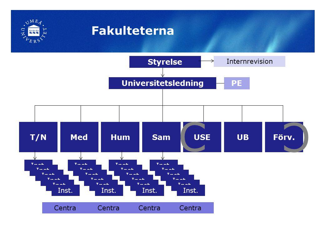 Förv.UB Styrelse T/NMedHumSamUSE Inst. Centra Inst.