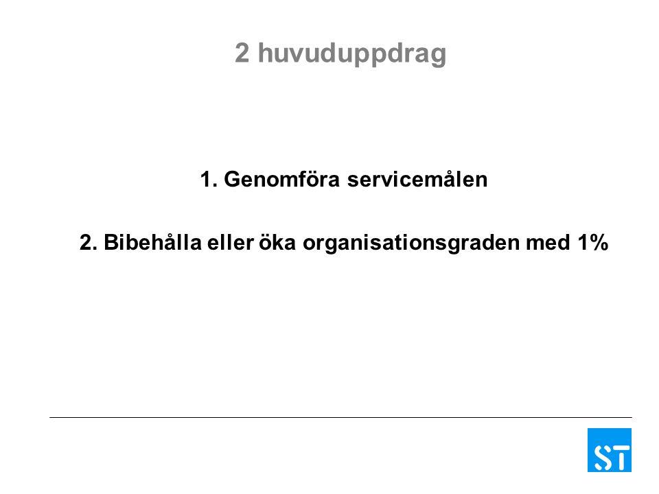 Våga vinna medlemmar, kansliuppdrag 1.Ordförandesamtal 2.