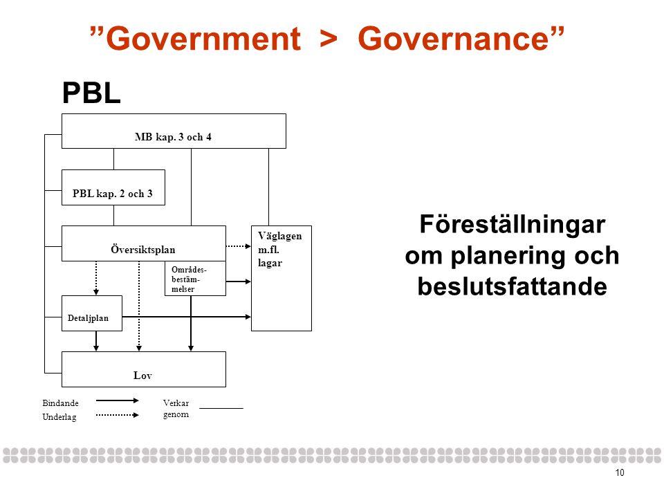 10 Föreställningar om planering och beslutsfattande MB kap. 3 och 4 PBL kap. 2 och 3 Översiktsplan Detaljplan Områdes- bestäm- melser Lov Väglagen m.f