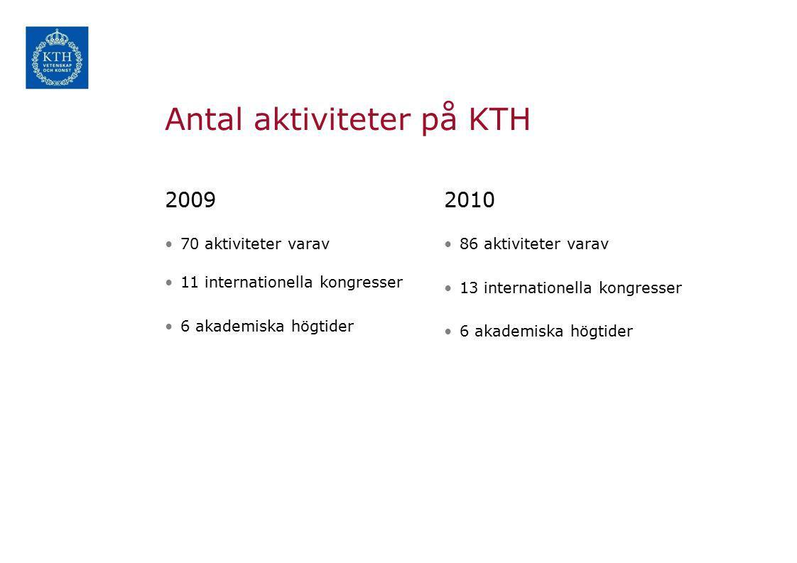 Antal aktiviteter på KTH 2009 70 aktiviteter varav 11 internationella kongresser 6 akademiska högtider 2010 86 aktiviteter varav 13 internationella kongresser 6 akademiska högtider