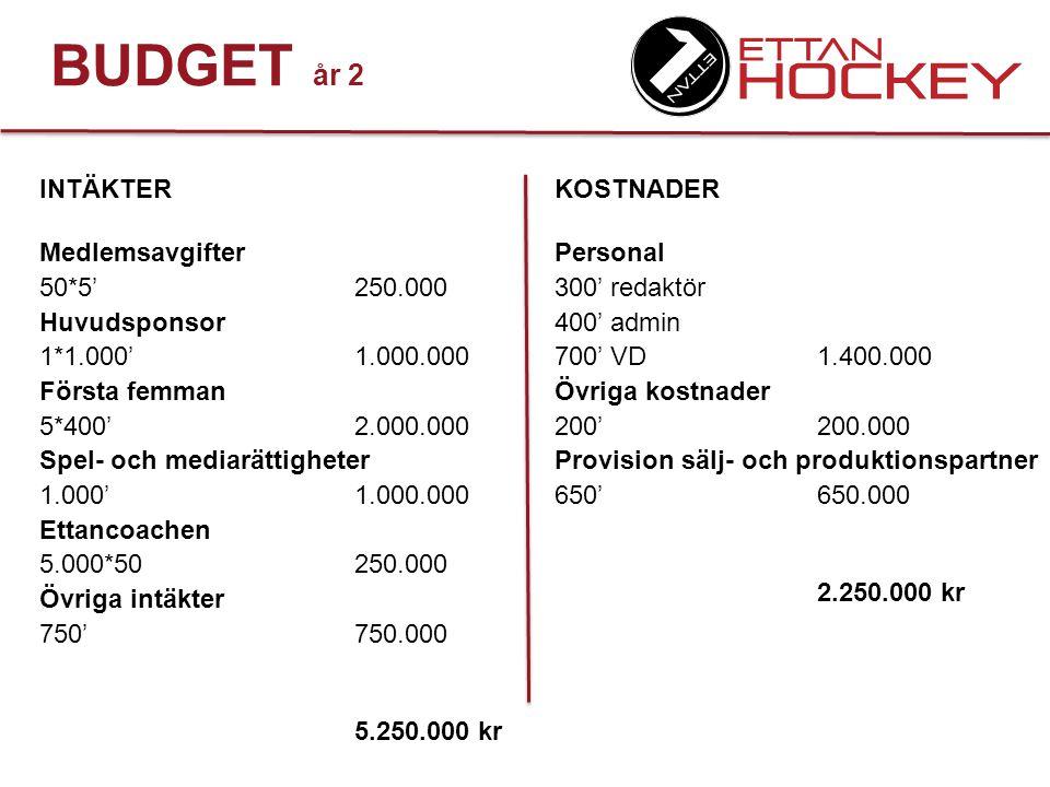 BUDGET RESULTAT Intäkter5.250.000 Kostnader2.250.000 3.000.000 kr Att dela ut eller återinvestera?