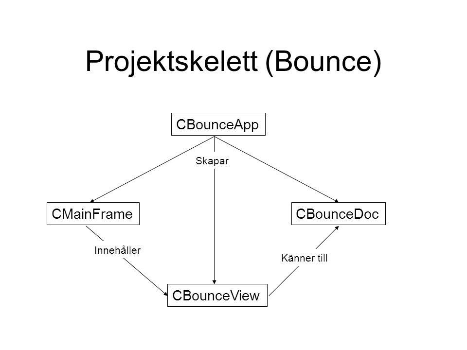Projektskelett (Bounce) CBounceApp CMainFrame CBounceView CBounceDoc Skapar Innehåller Känner till