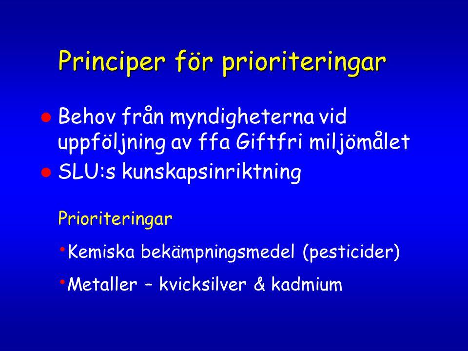 Principer för prioriteringar Behov från myndigheterna vid uppföljning av ffa Giftfri miljömålet SLU:s kunskapsinriktning Prioriteringar Kemiska bekämpningsmedel (pesticider) Metaller – kvicksilver & kadmium
