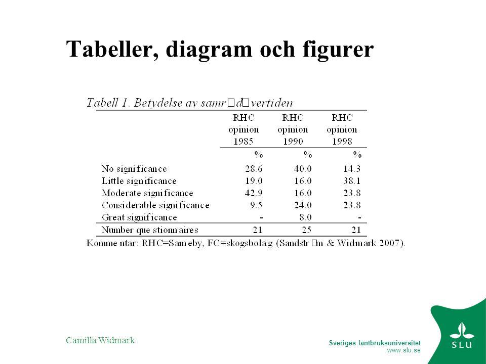Sveriges lantbruksuniversitet www.slu.se Camilla Widmark Tabeller, diagram och figurer