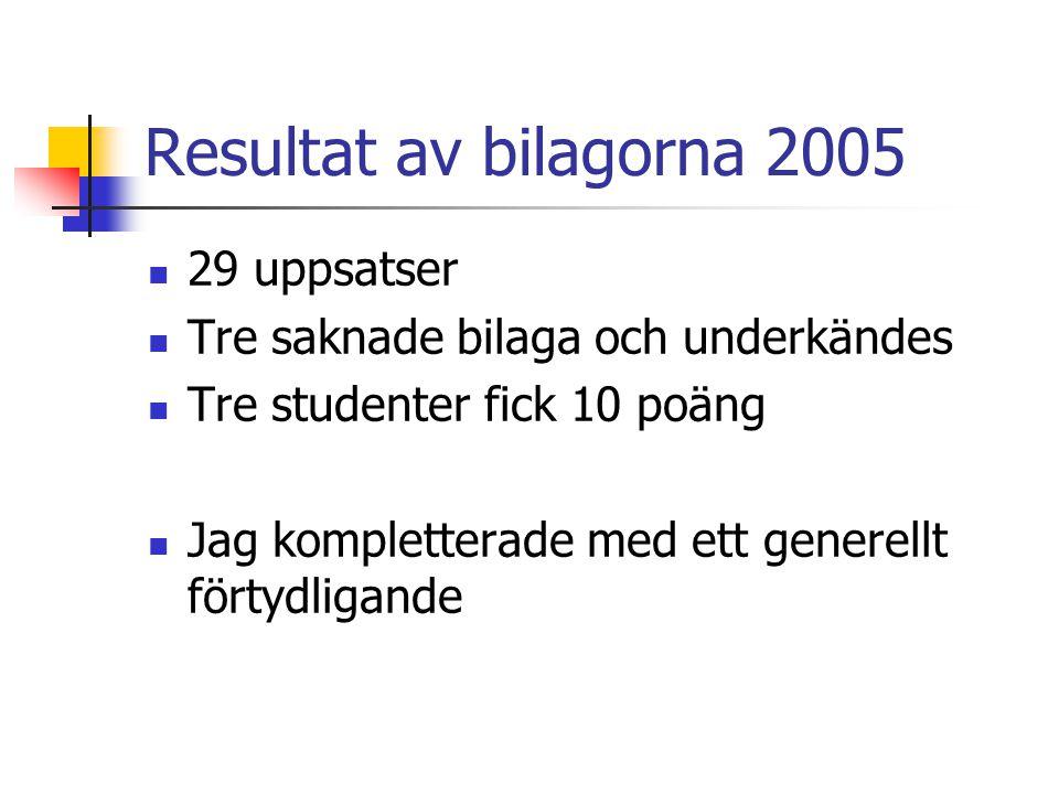 Resultat av bilagorna 2005 29 uppsatser Tre saknade bilaga och underkändes Tre studenter fick 10 poäng Jag kompletterade med ett generellt förtydligande