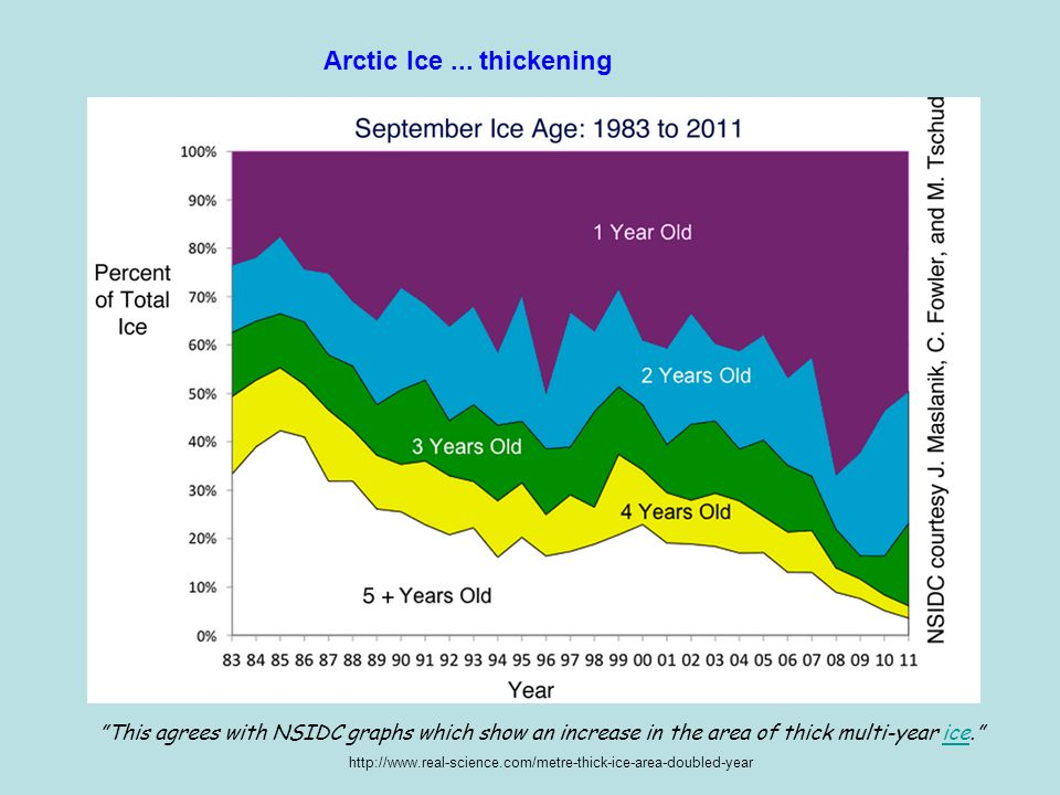 """This agrees with NSIDC graphs which show an increase in the area of thick multi-year ice.""ice http://www.real-science.com/metre-thick-ice-area-double"