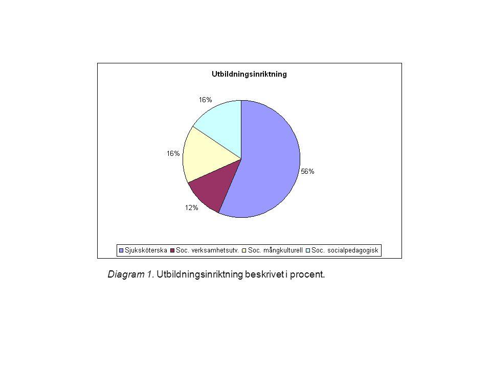 Diagram 1. Utbildningsinriktning beskrivet i procent.