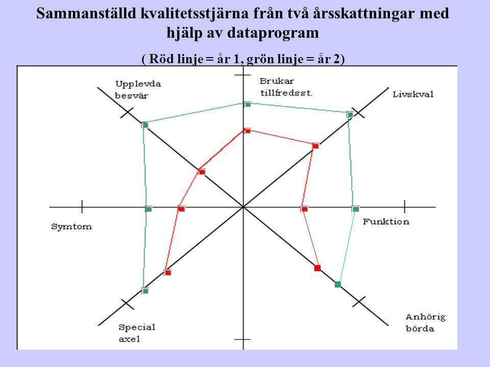Sammanställd kvalitetsstjärna från två årsskattningar med hjälp av dataprogram ( Röd linje = år 1, grön linje = år 2)