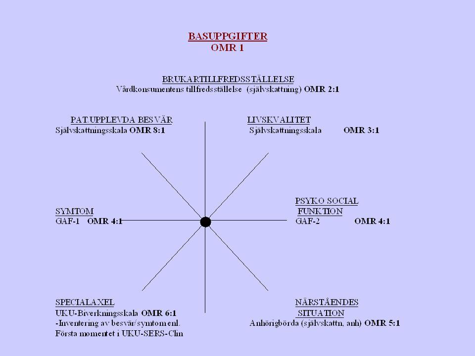 Sammanställd kvalitetsstjärna med hjälp av dataprogram ( Röd linje = år 1, grön linje = år 2) UNDERLAG FÖR SAMTAL MED PATIENT/ NÄRSTÅENDE/VÅRDPERSONAL