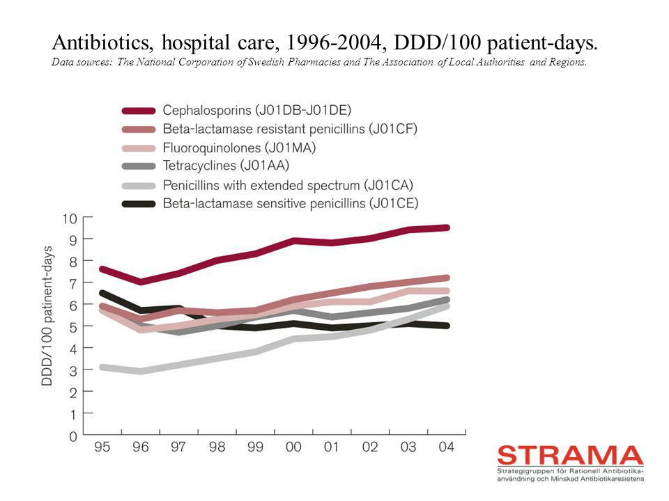 Antibiotics, hospital care, 1996-2004, DDD/100 patient-days. Data sources: The National Corporation of Swedish Pharmacies and The Association of Local