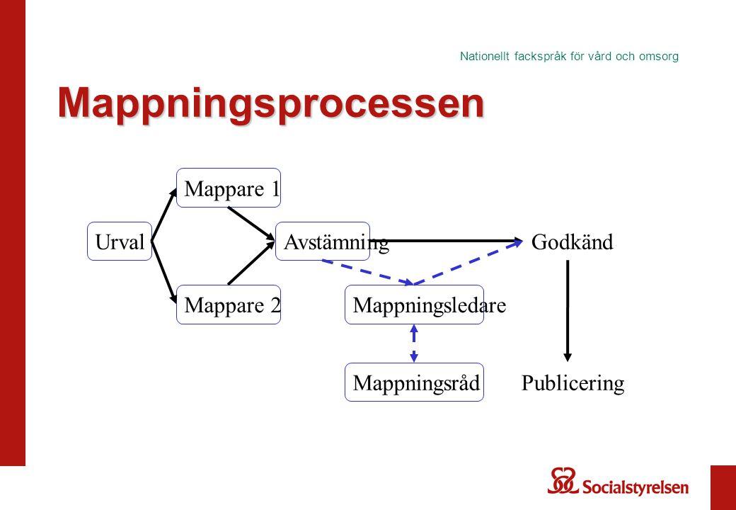 Nationellt fackspråk för vård och omsorg Mappningsprocessen Godkänd Urval Mappare 1 Mappningsledare Avstämning Mappare 2 Publicering Mappningsråd