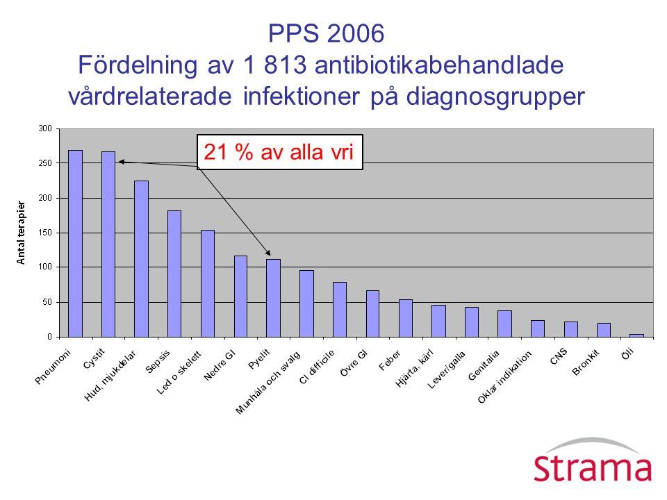 PPS 2006 Fördelning av 1 813 antibiotikabehandlade vårdrelaterade infektioner på diagnosgrupper 21 % av alla vri