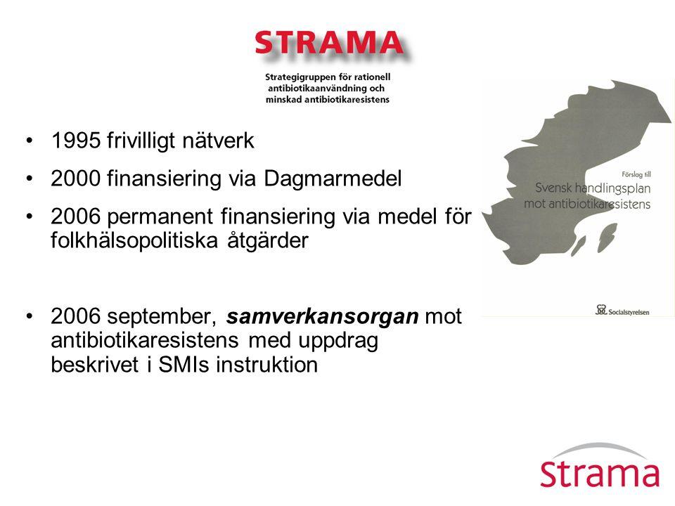 1995 frivilligt nätverk 2000 finansiering via Dagmarmedel 2006 permanent finansiering via medel för folkhälsopolitiska åtgärder 2006 september, samver