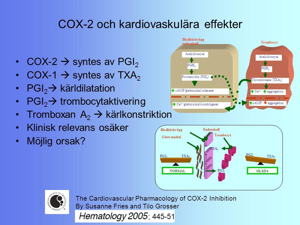 Blodkärlsvägg endotelcell  Ca 2+ /glattmuskel konstringerar Arakidonsyra PGH 2 Prostacyclin (PGI 2 )  cAMP/glattmuskel relaxerar Arakidonsyra PGH 2