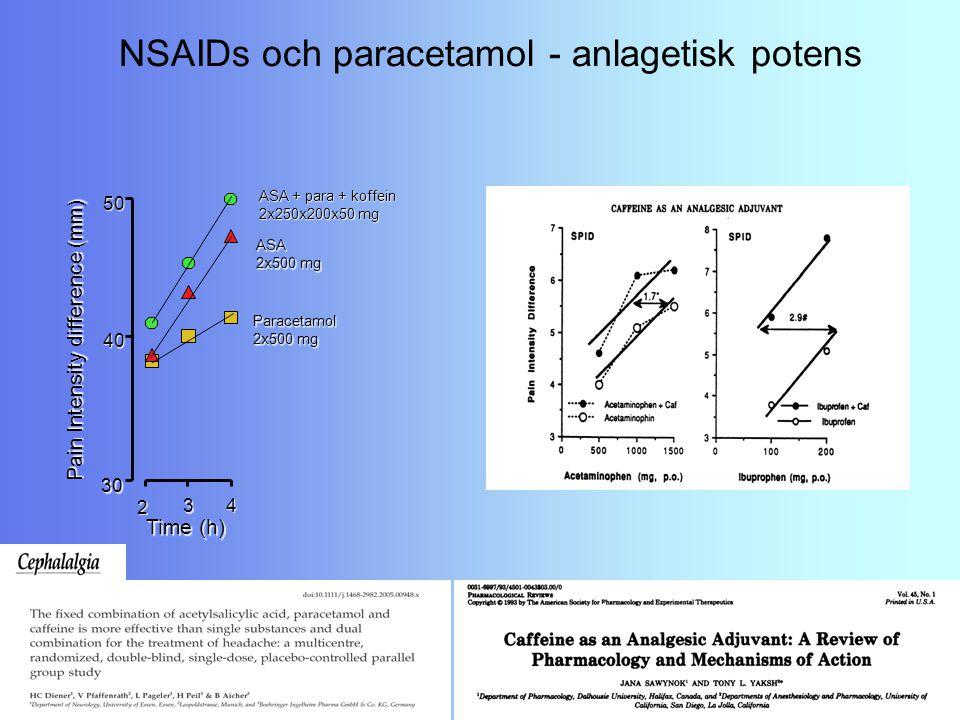 Pain Intensity difference (mm) Time (h) 30 40 50 2 3 4 Paracetamol 2x500 mg ASA ASA + para + koffein 2x250x200x50 mg NSAIDs och paracetamol - anlageti