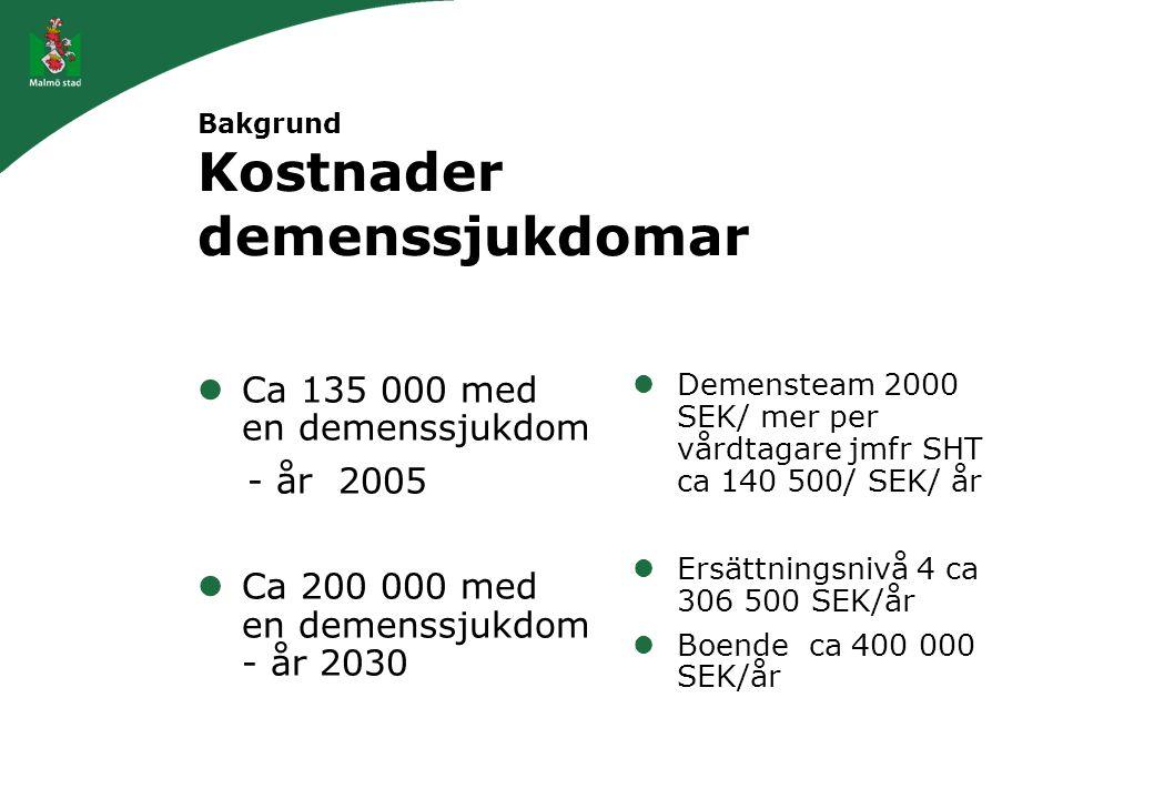 Bakgrund Kostnader demenssjukdomar Ca 135 000 med en demenssjukdom - år 2005 Ca 200 000 med en demenssjukdom - år 2030 Demensteam 2000 SEK/ mer per vå
