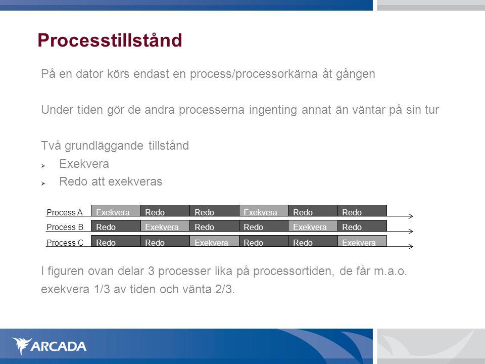 Processtillstånd På en dator körs endast en process/processorkärna åt gången Under tiden gör de andra processerna ingenting annat än väntar på sin tur