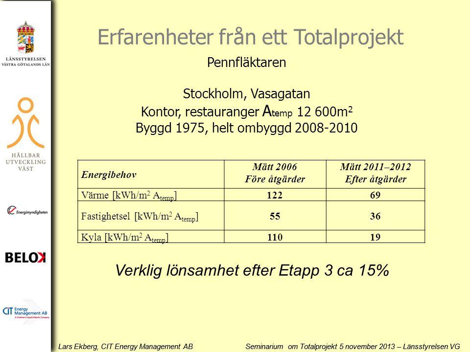 Lars Ekberg, CIT Energy Management AB Seminarium om Totalprojekt 5 november 2013 – Länsstyrelsen VG Energibehov Mätt 2006 Före åtgärder Mätt 2011–2012 Efter åtgärder Värme [kWh/m 2 A temp ]12269 Fastighetsel [kWh/m 2 A temp ]5536 Kyla [kWh/m 2 A temp ]11019 Verklig lönsamhet efter Etapp 3 ca 15% Pennfläktaren Stockholm, Vasagatan Kontor, restauranger A temp 12 600m 2 Byggd 1975, helt ombyggd 2008-2010 Erfarenheter från ett Totalprojekt