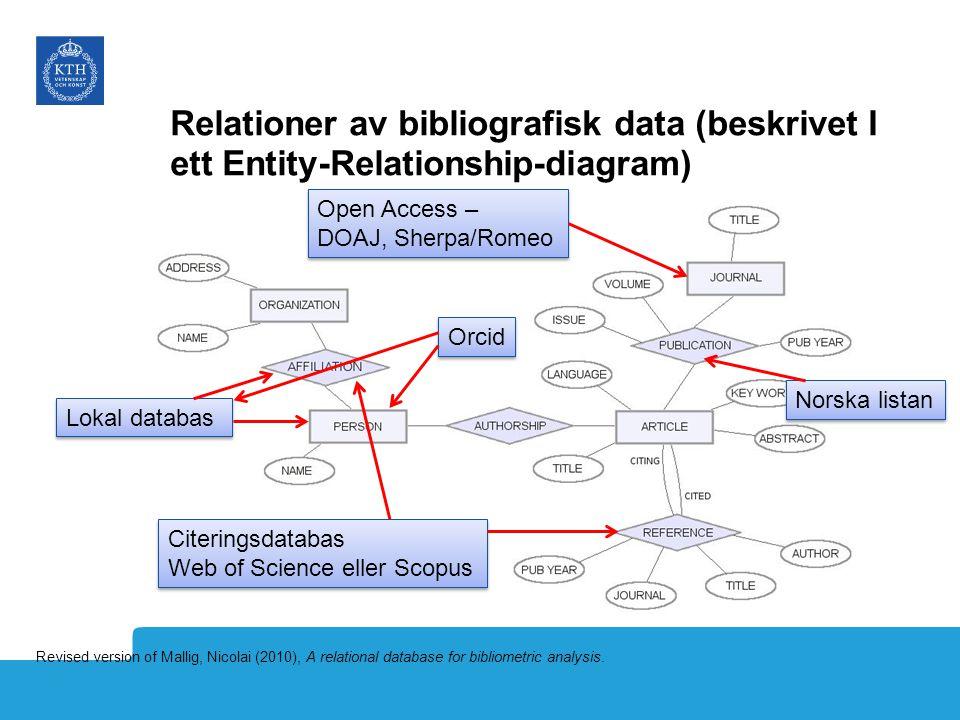 Relationer av bibliografisk data (beskrivet I ett Entity-Relationship-diagram) Revised version of Mallig, Nicolai (2010), A relational database for bibliometric analysis.