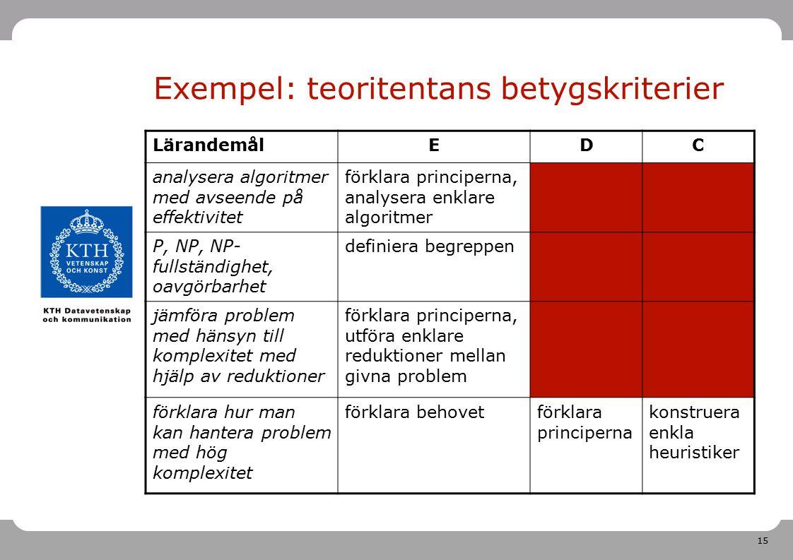 15 Exempel: teoritentans betygskriterier LärandemålEDC analysera algoritmer med avseende på effektivitet förklara principerna, analysera enklare algor
