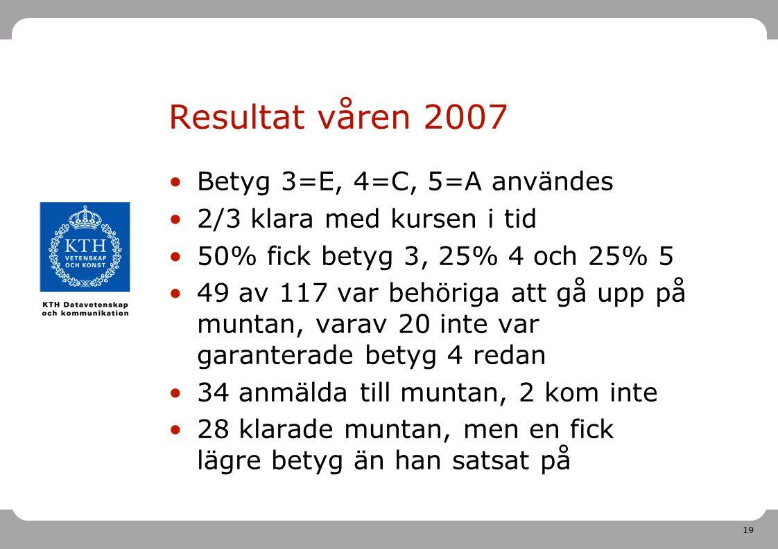 19 Resultat våren 2007 Betyg 3=E, 4=C, 5=A användes 2/3 klara med kursen i tid 50% fick betyg 3, 25% 4 och 25% 5 49 av 117 var behöriga att gå upp på