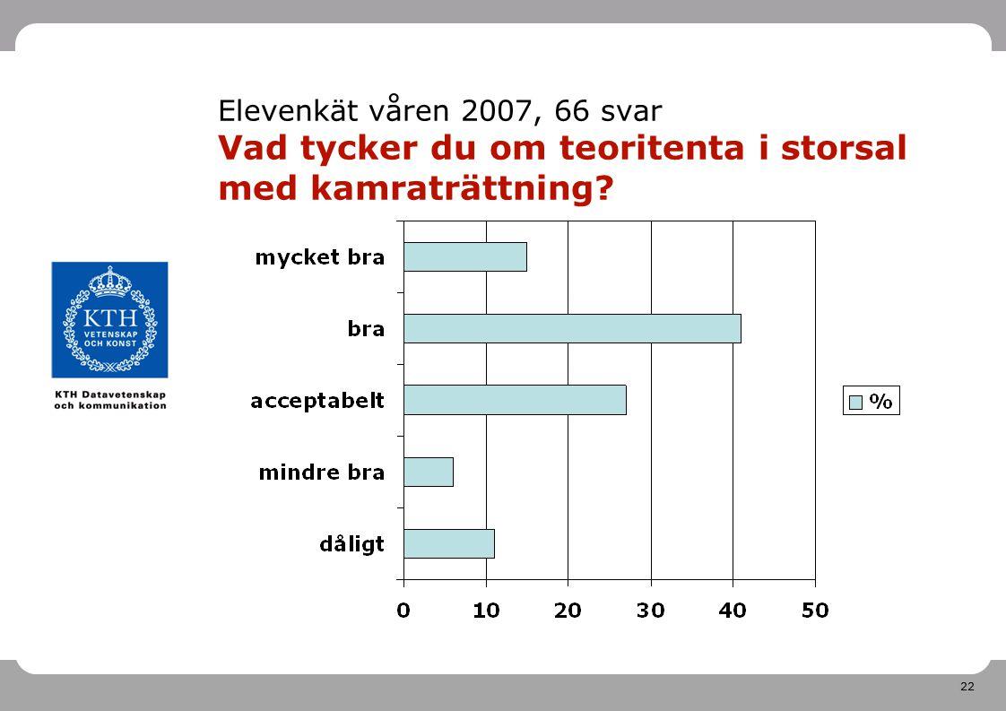 22 Elevenkät våren 2007, 66 svar Vad tycker du om teoritenta i storsal med kamraträttning?