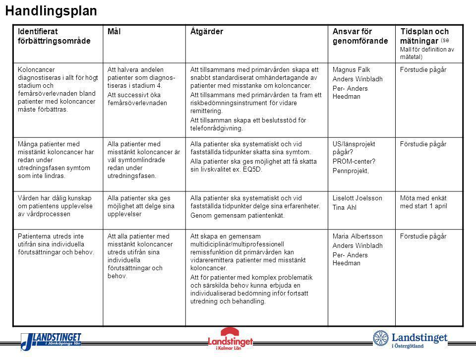 Identifierat förbättringsområde MålÅtgärderAnsvar för genomförande Tidsplan och mätningar (se Mall för definition av mätetal) Koloncancer diagnostiser