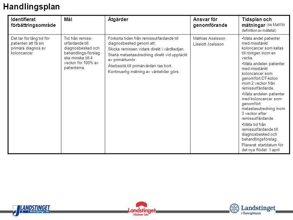 Identifierat förbättringsområde MålÅtgärderAnsvar för genomförande Tidsplan och mätningar (se Mall för definition av mätetal) Det tar för lång tid för