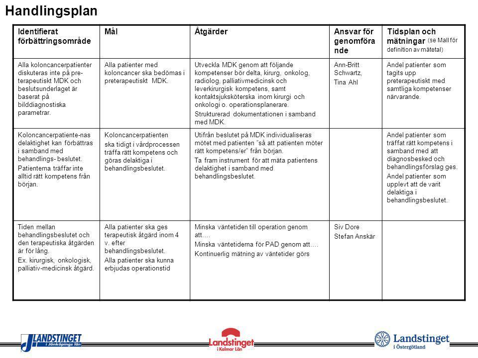 Identifierat förbättringsområde MålÅtgärderAnsvar för genomföra nde Tidsplan och mätningar (se Mall för definition av mätetal) Alla koloncancerpatient