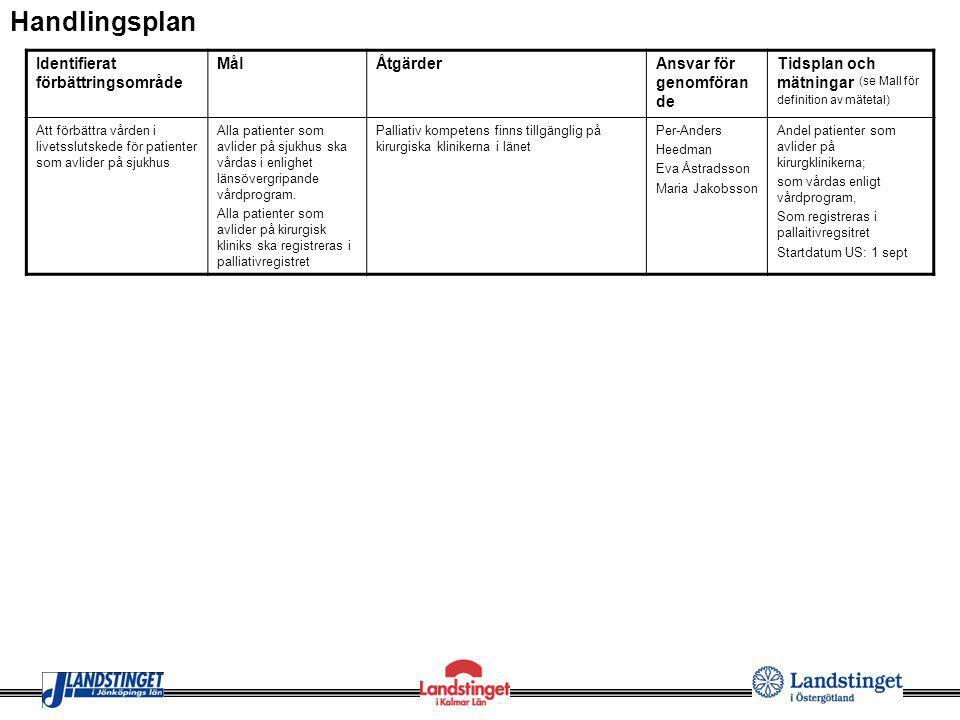 Identifierat förbättringsområde MålÅtgärderAnsvar för genomföran de Tidsplan och mätningar (se Mall för definition av mätetal) Att förbättra vården i