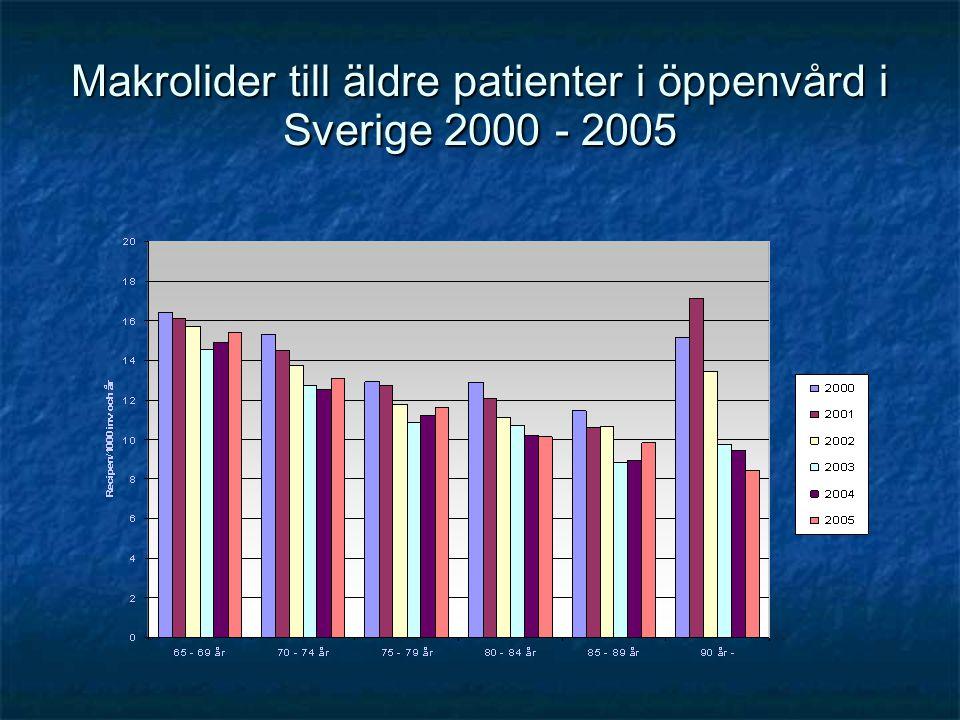 Makrolider till äldre patienter i öppenvård i Sverige 2000 - 2005