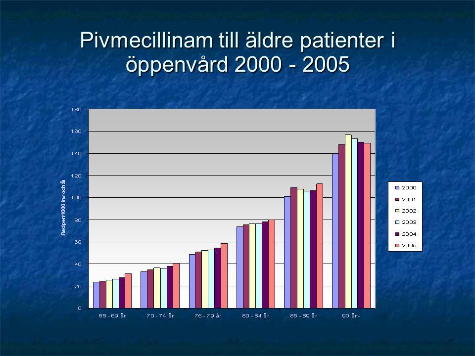 Trimetoprim till äldre patienter i öppenvård i Sverige 2000 - 2005