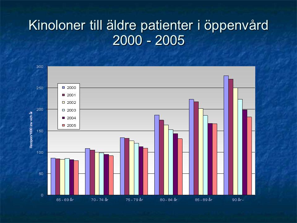 Kinoloner till äldre patienter i öppenvård 2000 - 2005