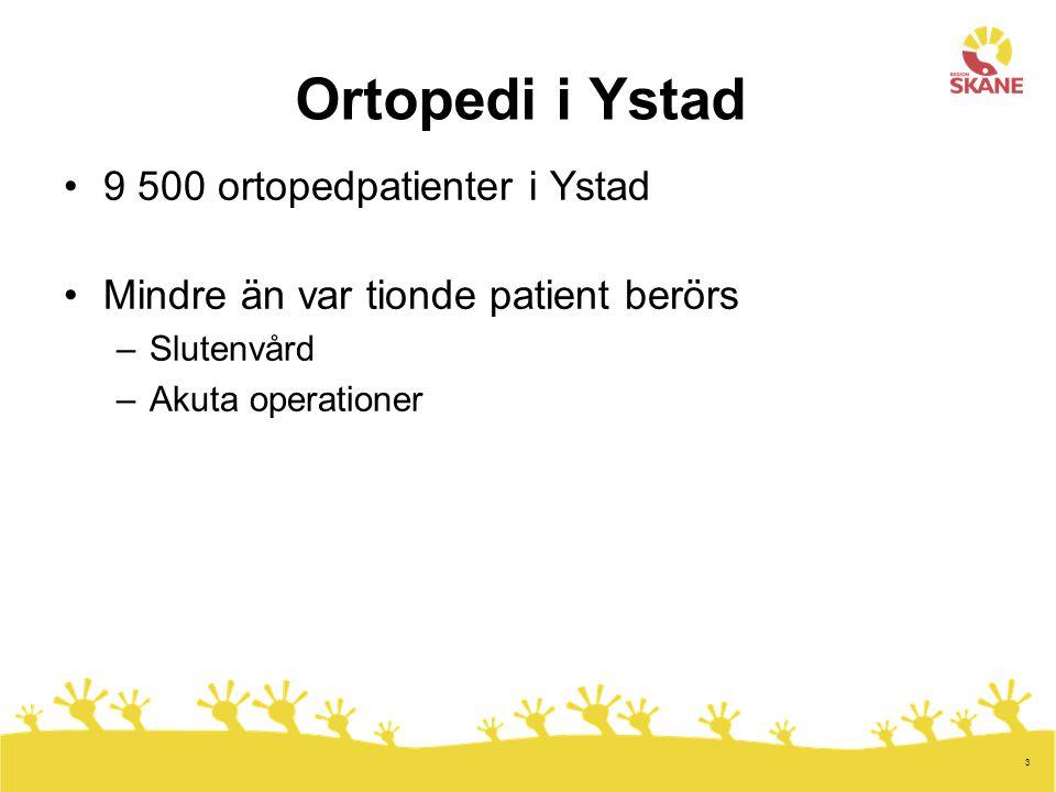 3 Ortopedi i Ystad 9 500 ortopedpatienter i Ystad Mindre än var tionde patient berörs –Slutenvård –Akuta operationer