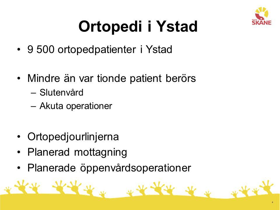 4 Ortopedi i Ystad 9 500 ortopedpatienter i Ystad Mindre än var tionde patient berörs –Slutenvård –Akuta operationer Ortopedjourlinjerna Planerad mott