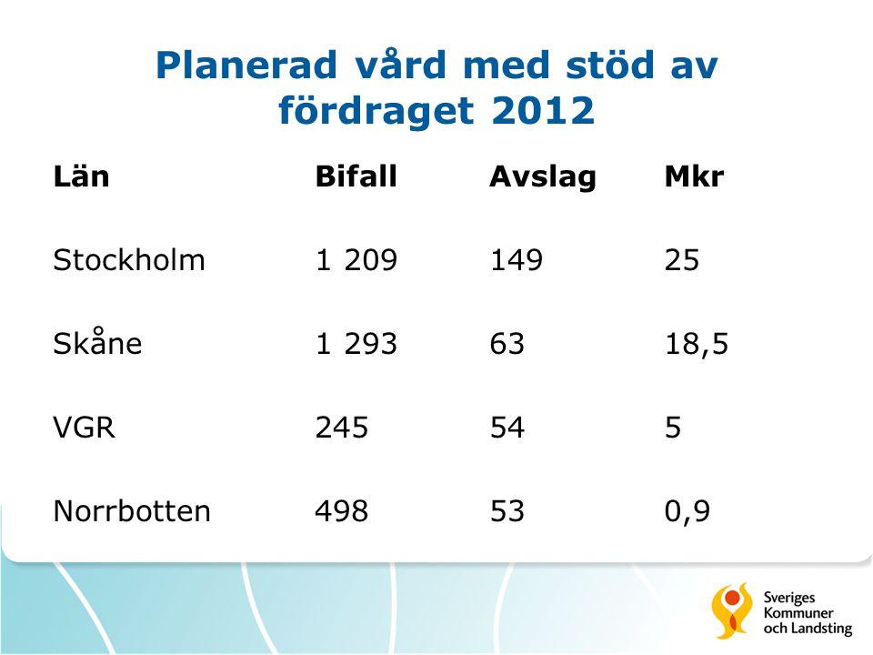 Planerad vård med stöd av fördraget 2012 LänBifallAvslagMkr Stockholm1 20914925 Skåne1 2936318,5 VGR245545 Norrbotten498530,9